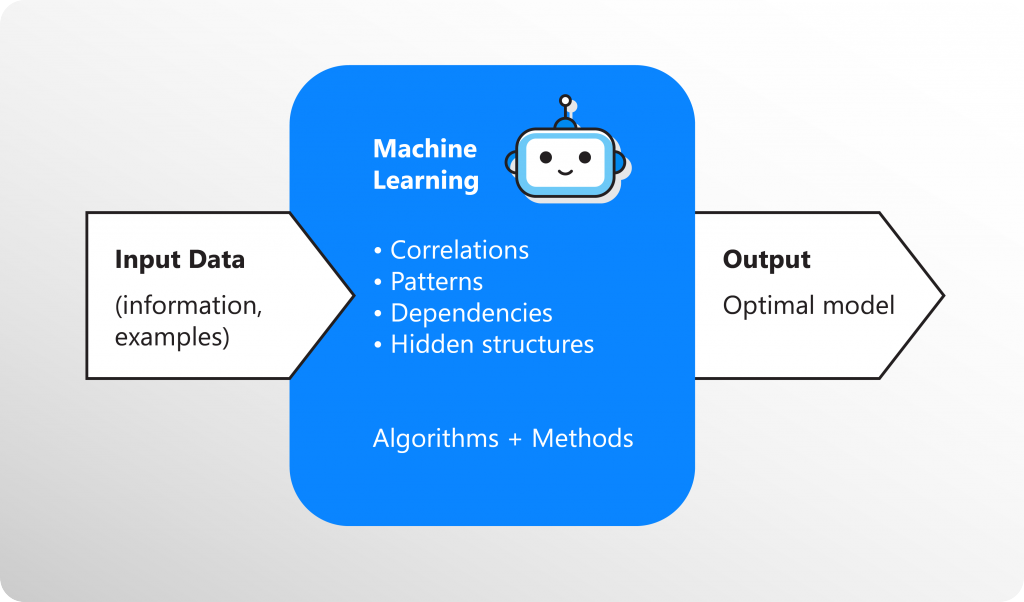 Machine Learning Algorithm: How to Implement it in Code ...