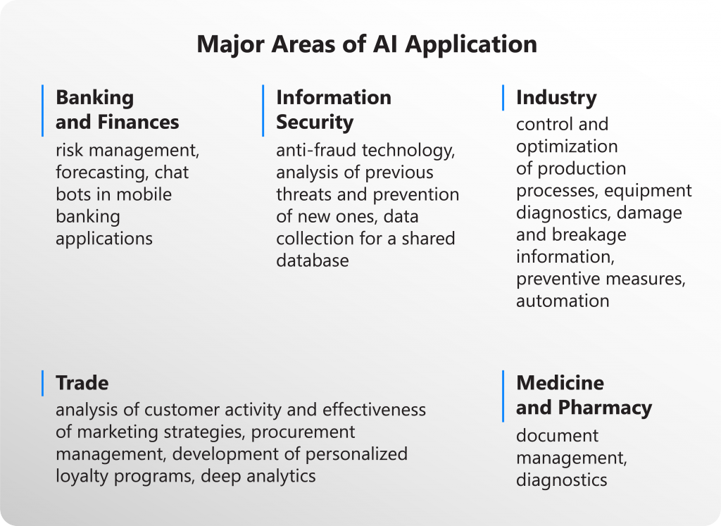 AI innovations - Artificial Intelligence: How It Shapes the Future of Business Today