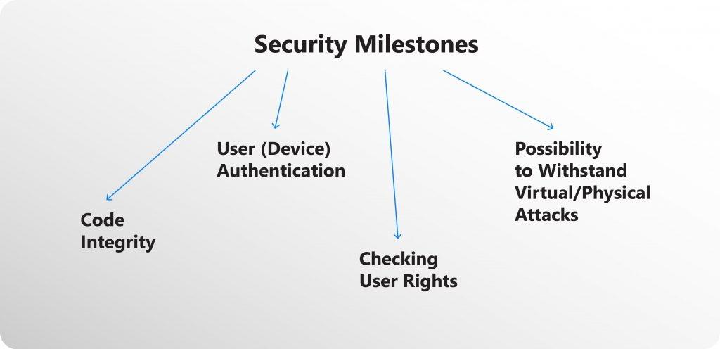 Secure Internet of Things