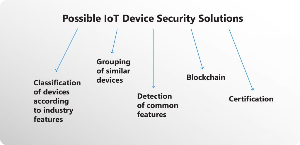 IoT device security solutions