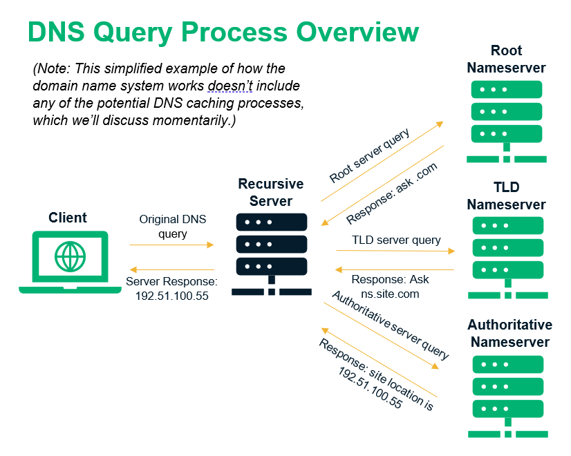 DNS Query Process Overview