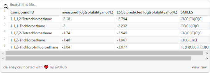 Preview of the raw version of the Delaney solubility dataset