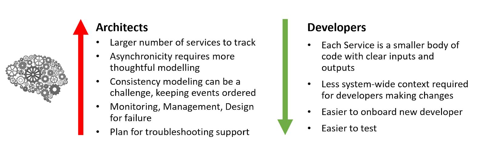 Architects vs Developers