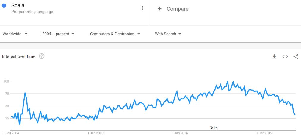 Scala Google Trends