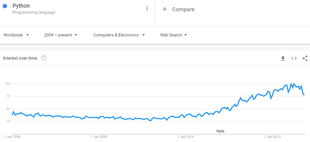 Python Google Trends