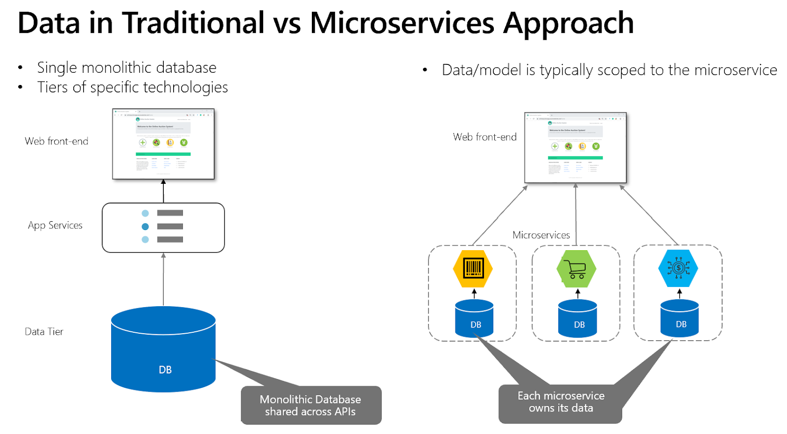 Is Microservices The Best Answer For All Software Problems? Is It Still Valid In The Post-Covid World?