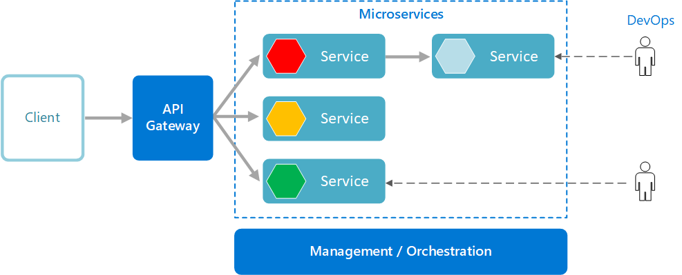 Logical diagram of microservices architecture style