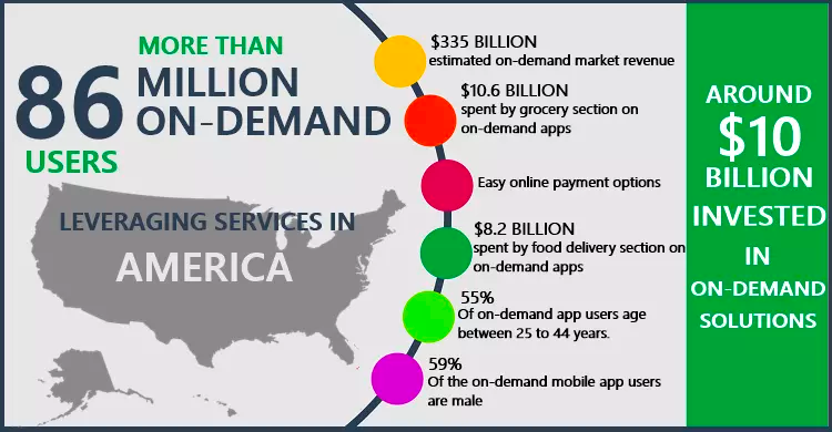 Leveraging services in America
