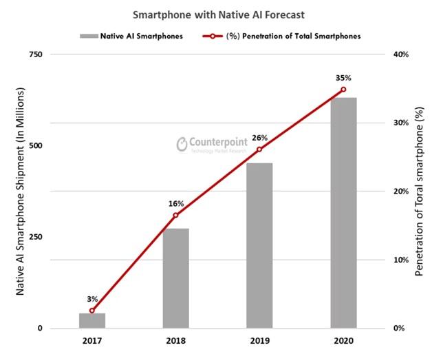 Smartphone With Native AI Forecast