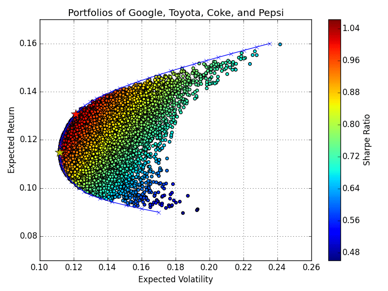 Figure 3. Efficient Frontier for portfolios of differing weights of Google, Toyota, Coke, and Pepsi stock. Red Star: Maximized Sharpe Ratio, Yellow Star: Minimum Volatility, Blue Ticks and Line: Efficient Frontier