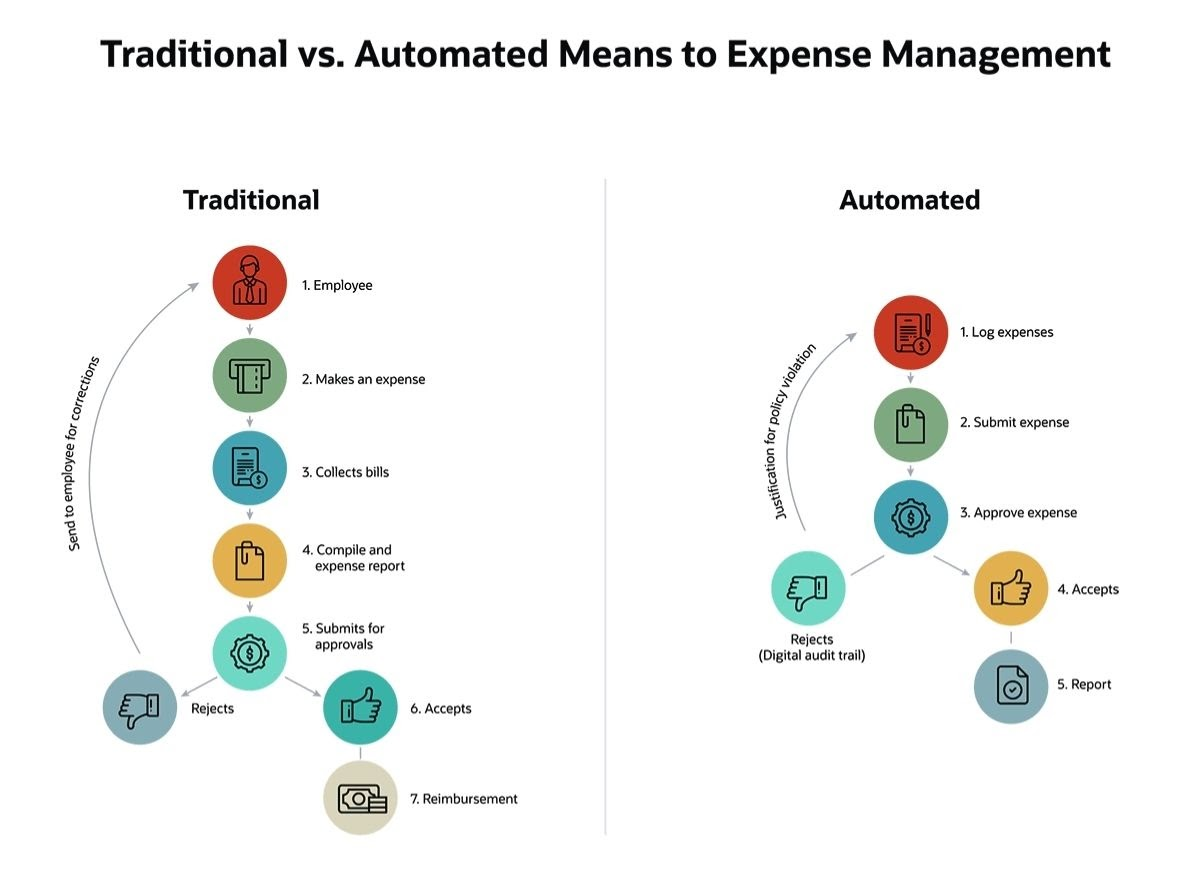 The Benefits Of Expense Management Software For Your Remote Workforce