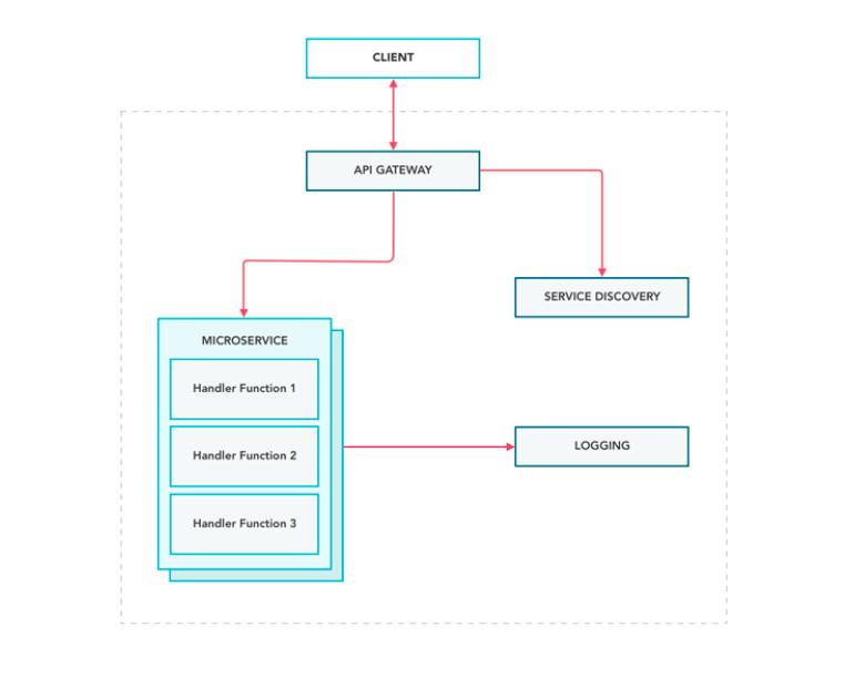 Microservices Serverless